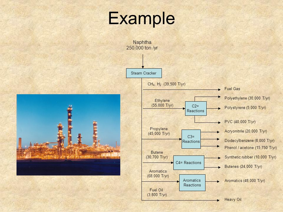 Example In a process for the manufacture of chlorine by direct oxidation of HCL with air over a catalyst to form CL 2 and H 2 O (only), the exit product is composed of HCL (4.4 mol%), CL 2 (19.8 mol %), H 2 O (19.8 mol%), O 2 (4.0 mol %) and N 2 (52.0 mol%) 4 HCl + O 2 → 2 Cl 2 + 2 H 2 O What was: a) The limiting reactant (R L ) b) The percent excess reactant c) The degree of completion of the reaction d) The extent of the reaction for HCl and O 2 e) The conversion of both HCL and O 2