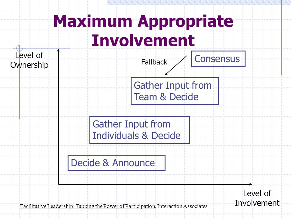 Maximum Appropriate Involvement Level of Ownership Level of Involvement Consensus Gather Input from Team & Decide Gather Input from Individuals & Decide Decide & Announce Fallback Facilitative Leadership: Tapping the Power of Participation.