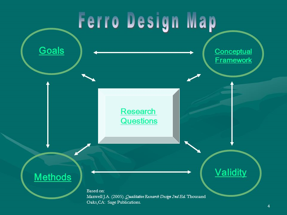 4 Research Questions Goals Methods Conceptual Framework Validity Based on: Maxwell J.A. (2005). Qualitative Research Design 2nd Ed. Thousand Oaks,CA: