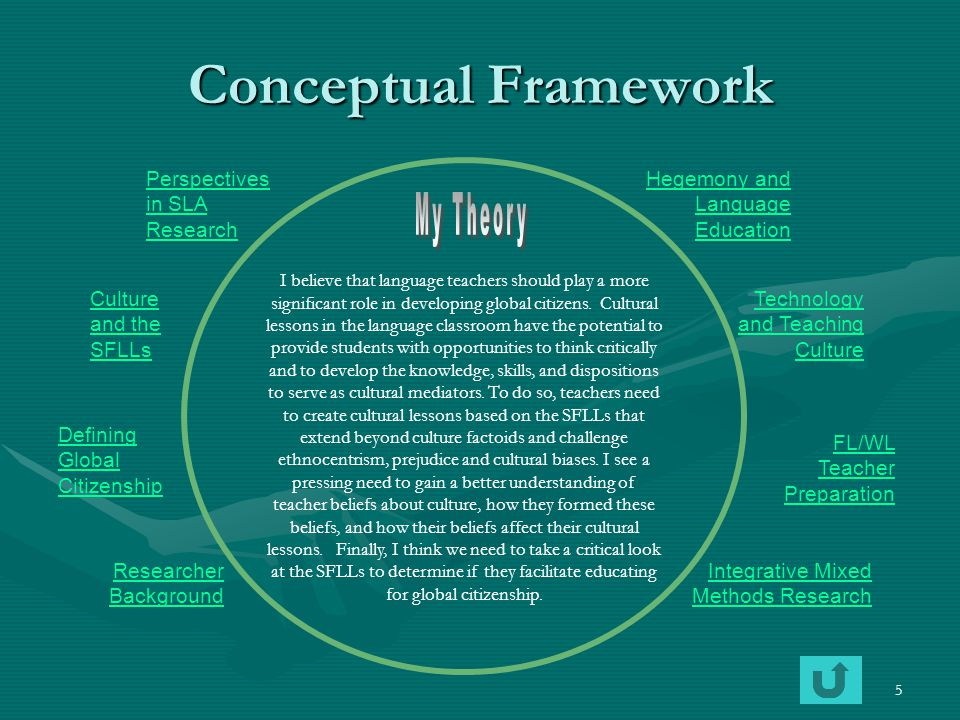 6 Research Goals Personal Goals My passion for languages and cultures led me to the field of FL/WL education.