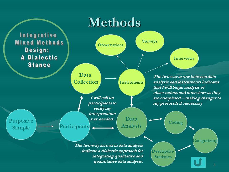 8 Methods Purposive Sample Participants Surveys Data Collection Data Analysis Instruments Interviews Coding Categorizing Descriptive Statistics Observ