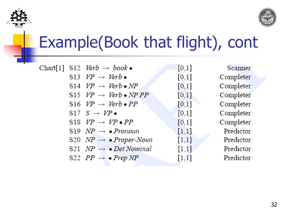 32 Example(Book that flight), cont