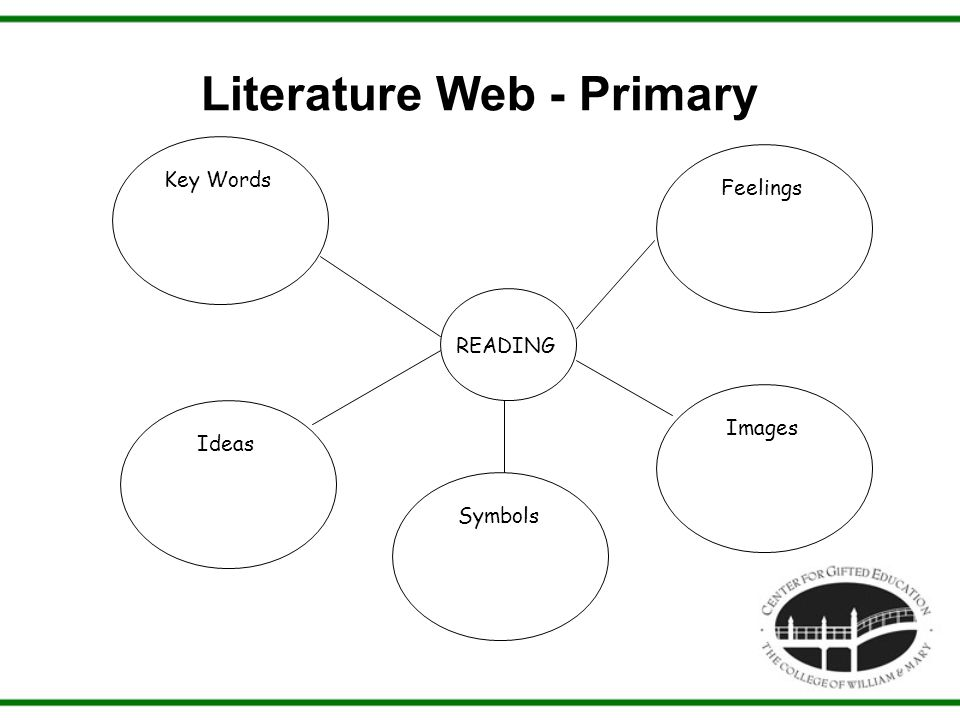 Literature Web - Primary Key Words READING Feelings Ideas Symbols Images