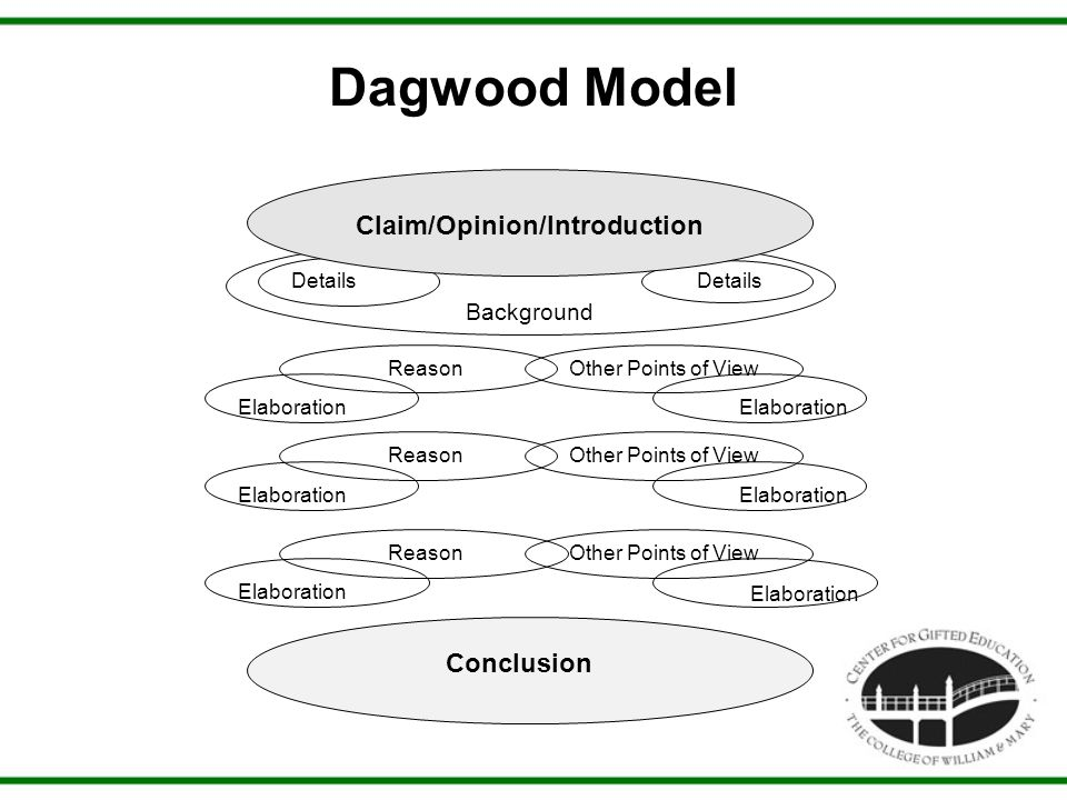 Dagwood Model Reason Claim/Opinion/Introduction Background Elaboration Other Points of View Elaboration ReasonOther Points of View Elaboration ReasonOther Points of View Conclusion Details Elaboration