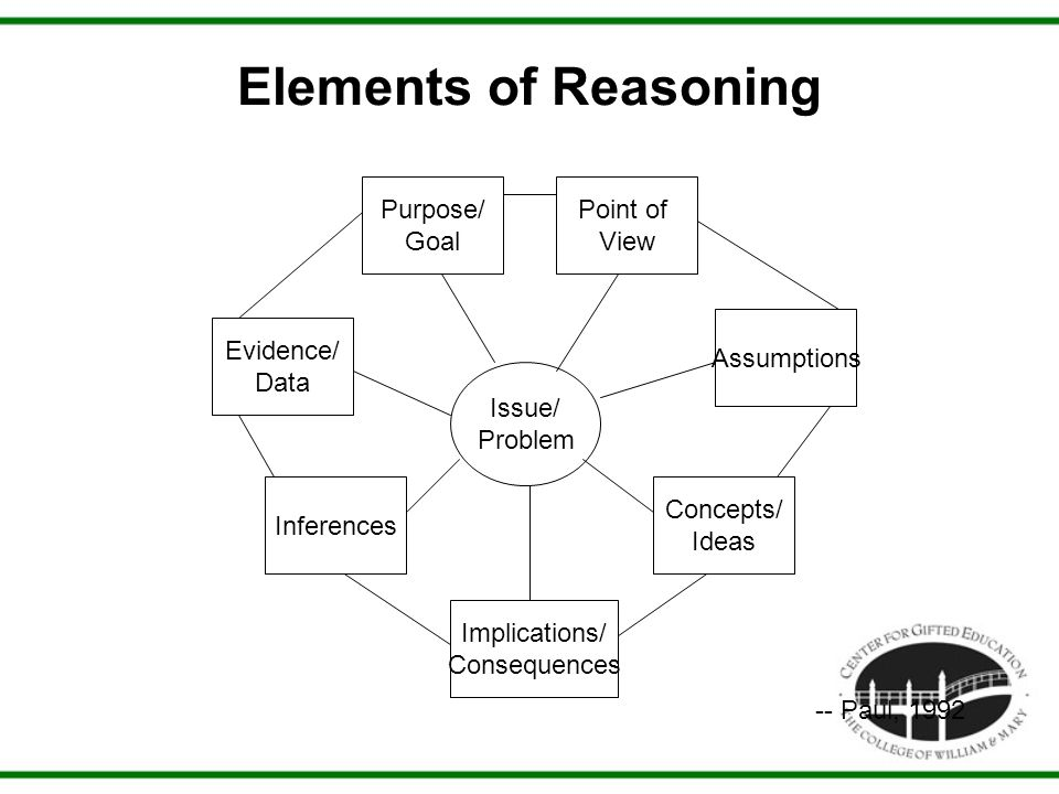 Elements of Reasoning -- Paul, 1992 Issue/ Problem Evidence/ Data Point of View Implications/ Consequences Inferences Concepts/ Ideas Purpose/ Goal As