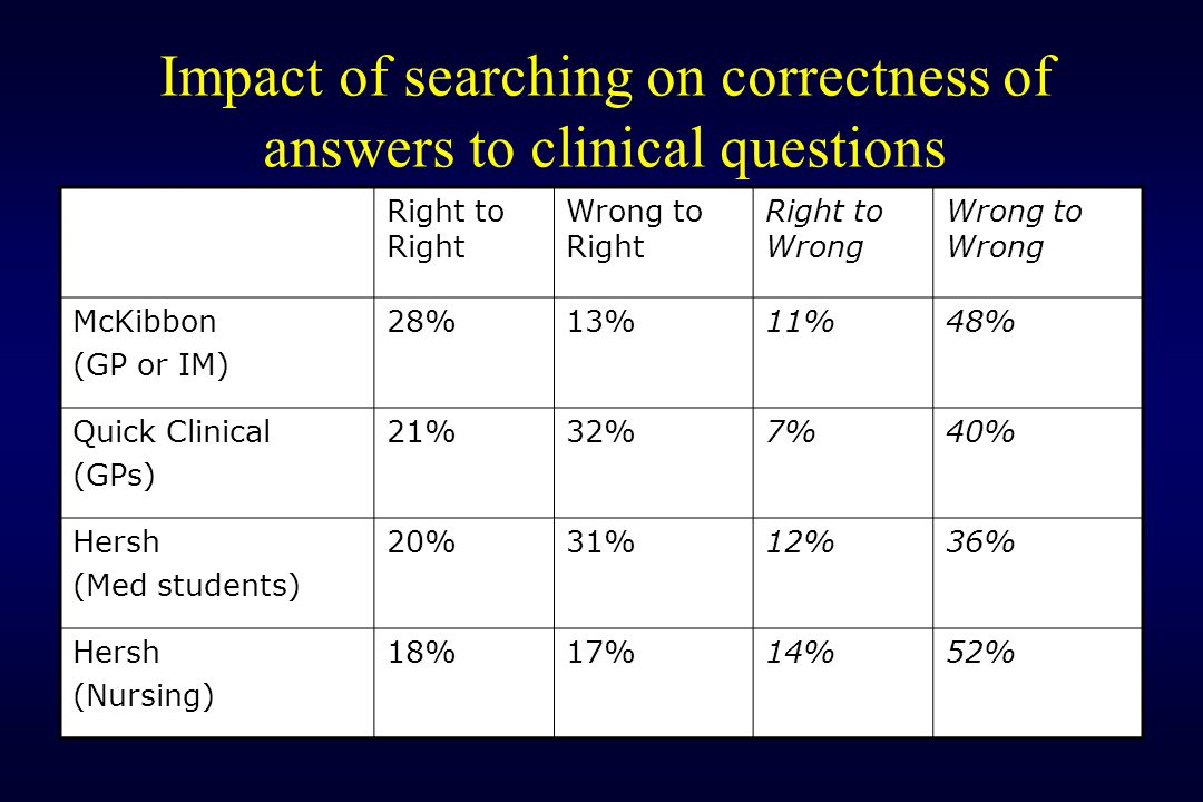 Impact of searching on correctness of answers to clinical questions Right to Right Wrong to Right Right to Wrong Wrong to Wrong McKibbon (GP or IM) 28