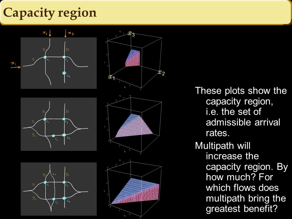 Capacity region x1x1 x2x2 x3x3 These plots show the capacity region, i.e.