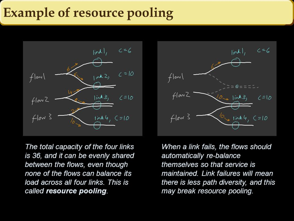 Example of resource pooling The total capacity of the four links is 36, and it can be evenly shared between the flows, even though none of the flows can balance its load across all four links.