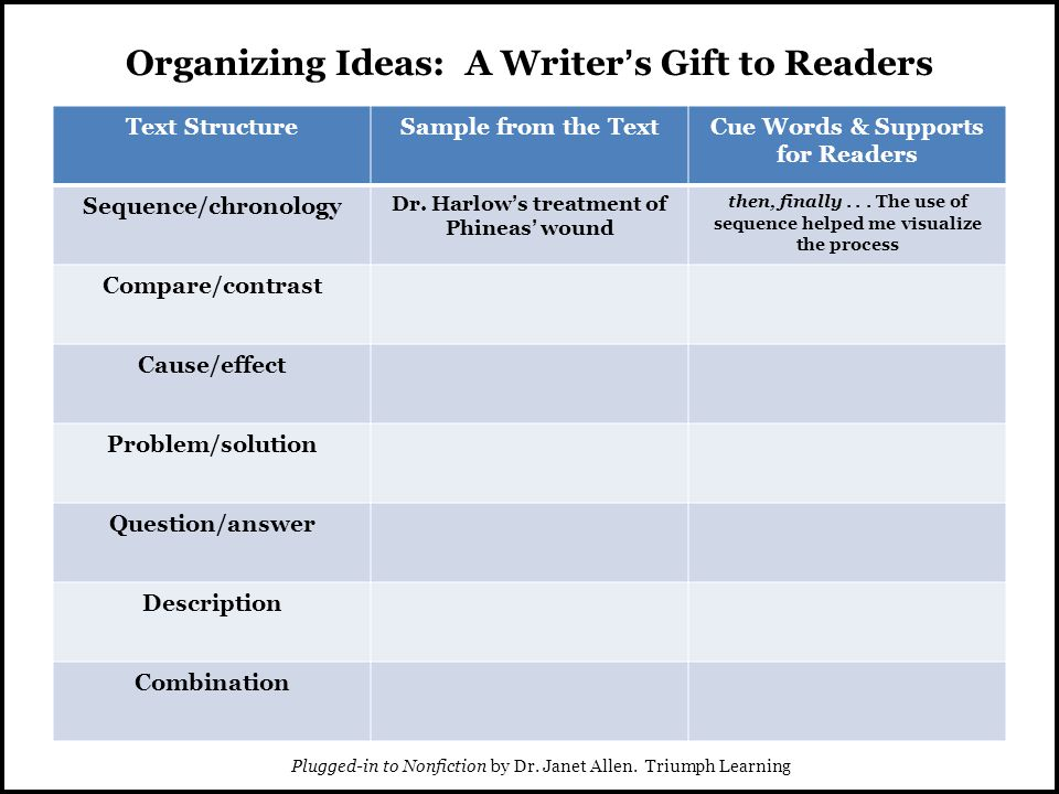 Organizing Ideas: A Writer's Gift to Readers Text StructureSample from the TextCue Words & Supports for Readers Sequence/chronology Dr.