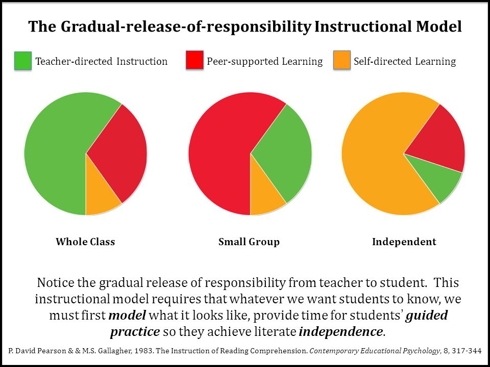 The Gradual-release-of-responsibility Instructional Model Teacher-directed InstructionPeer-supported LearningSelf-directed Learning Whole Class Small Group Independent Notice the gradual release of responsibility from teacher to student.