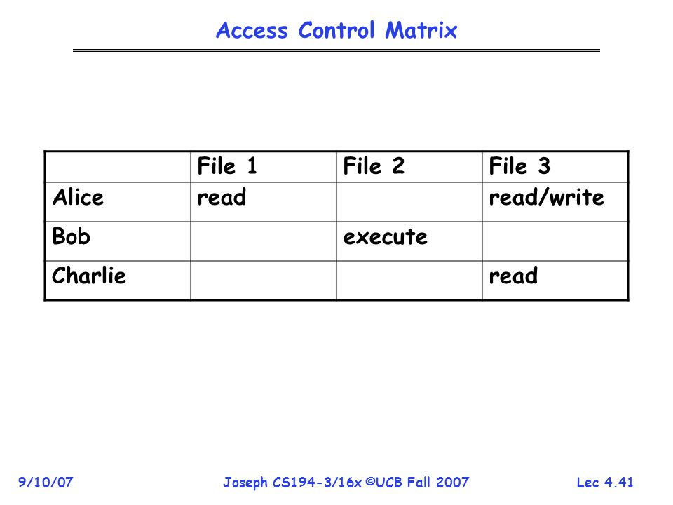 Lec 4.41 9/10/07Joseph CS194-3/16x ©UCB Fall 2007 Access Control Matrix File 1File 2File 3 Alicereadread/write Bobexecute Charlieread