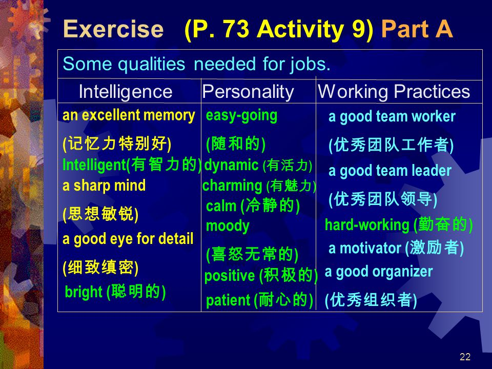 22 Exercise (P. 73 Activity 9) Part A Some qualities needed for jobs. Intelligence Personality Working Practices a good team worker ( 优秀团队工作者 ) an exc