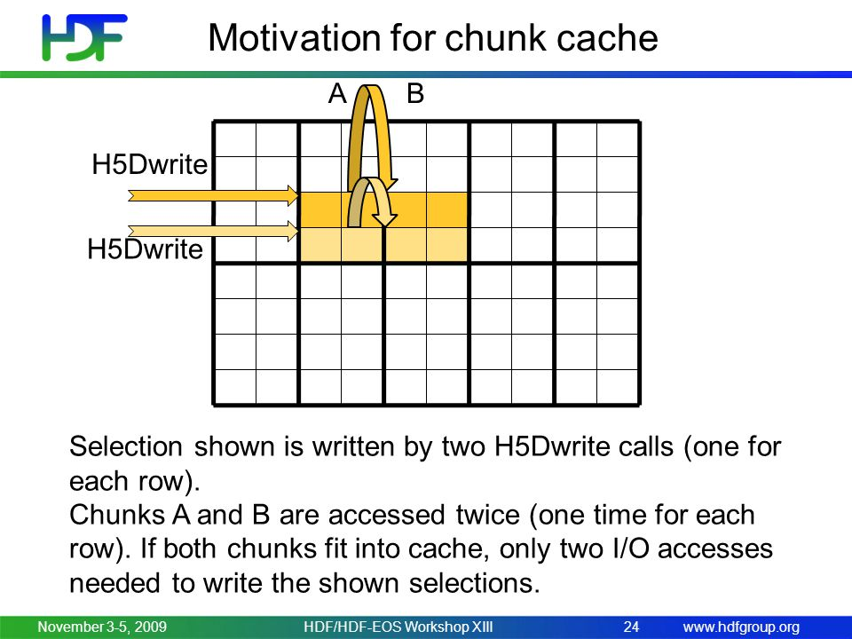 www.hdfgroup.org Motivation for chunk cache November 3-5, 2009HDF/HDF-EOS Workshop XIII24 Selection shown is written by two H5Dwrite calls (one for each row).
