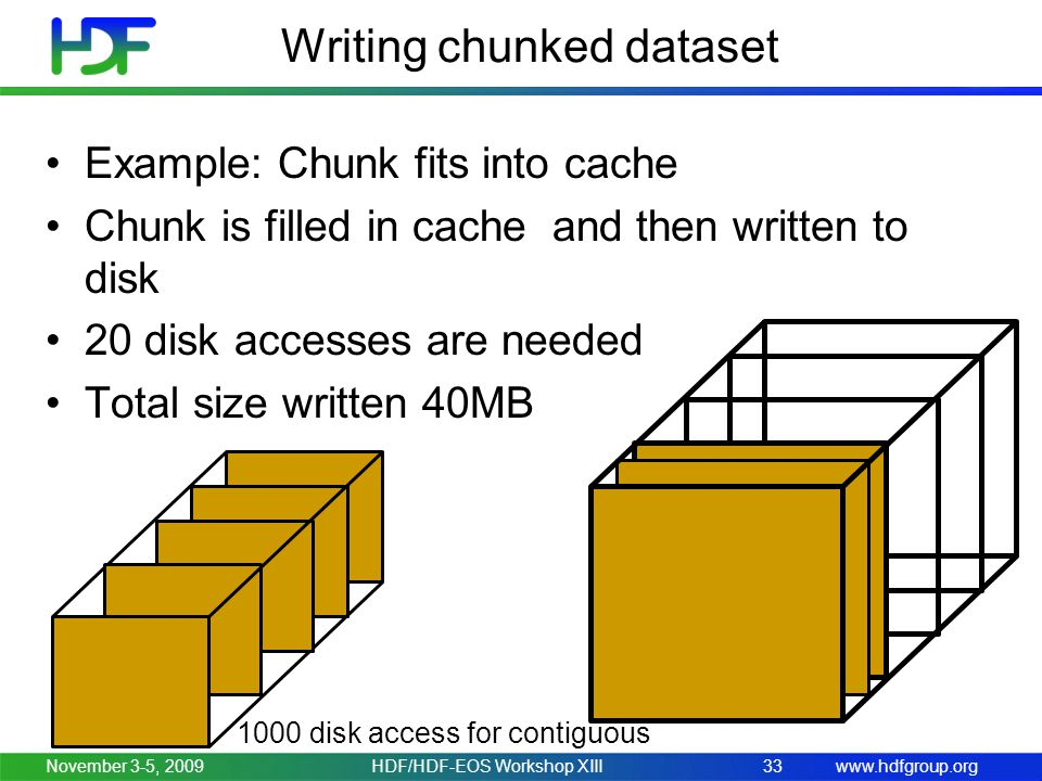 www.hdfgroup.org Writing chunked dataset Example: Chunk fits into cache Chunk is filled in cache and then written to disk 20 disk accesses are needed