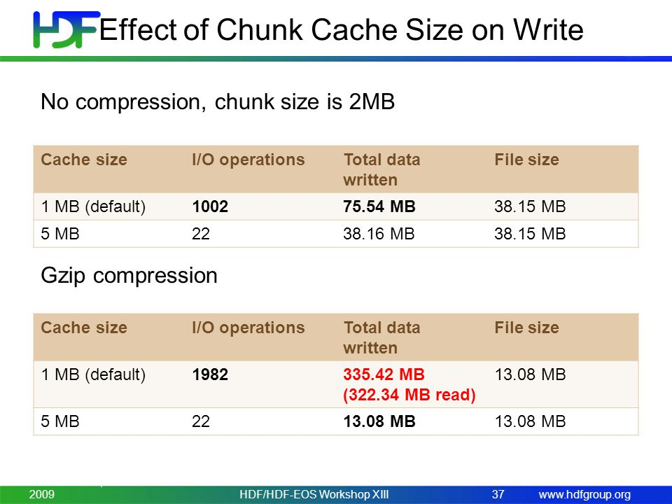 www.hdfgroup.org Effect of Chunk Cache Size on Write Cache sizeI/O operationsTotal data written File size 1 MB (default)100275.54 MB38.15 MB 5 MB2238.16 MB38.15 MB No compression, chunk size is 2MB Gzip compression Cache sizeI/O operationsTotal data written File size 1 MB (default)1982335.42 MB (322.34 MB read) 13.08 MB 5 MB2213.08 MB November 3-5, 200937HDF/HDF-EOS Workshop XIII