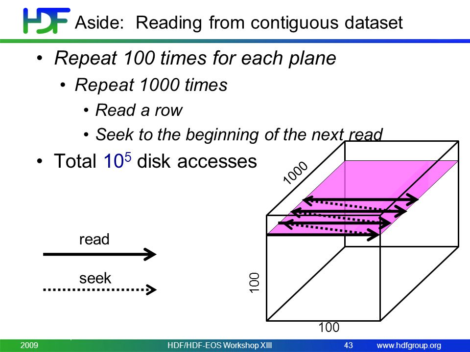 www.hdfgroup.org Repeat 100 times for each plane Repeat 1000 times Read a row Seek to the beginning of the next read Total 10 5 disk accesses Aside: R