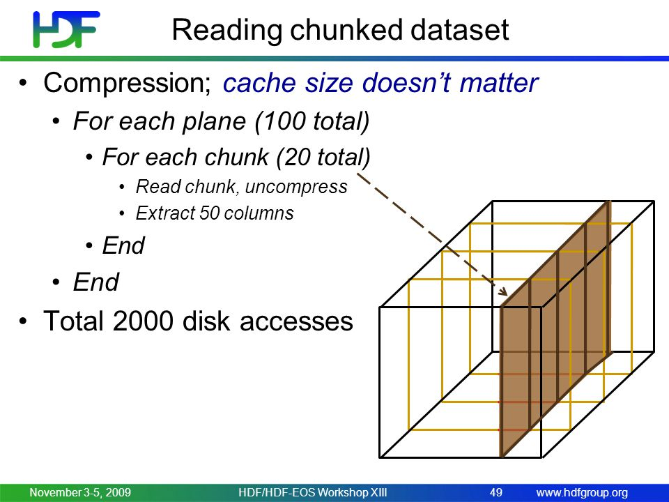 www.hdfgroup.org Compression; cache size doesn't matter For each plane (100 total) For each chunk (20 total) Read chunk, uncompress Extract 50 columns End Total 2000 disk accesses Reading chunked dataset November 3-5, 200949HDF/HDF-EOS Workshop XIII