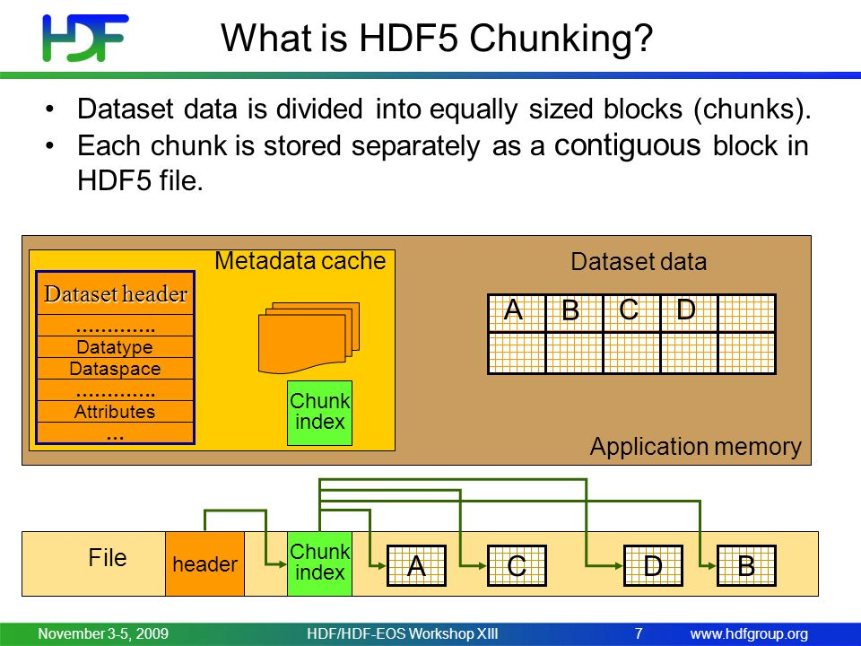 www.hdfgroup.orgNovember 3-5, 2009HDF/HDF-EOS Workshop XIII7 What is HDF5 Chunking? Dataset data is divided into equally sized blocks (chunks). Each c