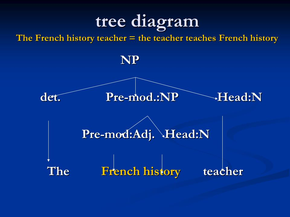 tree diagram The French history teacher = the teacher teaches French history NP NP det. Pre-mod.:NP Head:N det. Pre-mod.:NP Head:N Pre-mod:Adj. Head:N