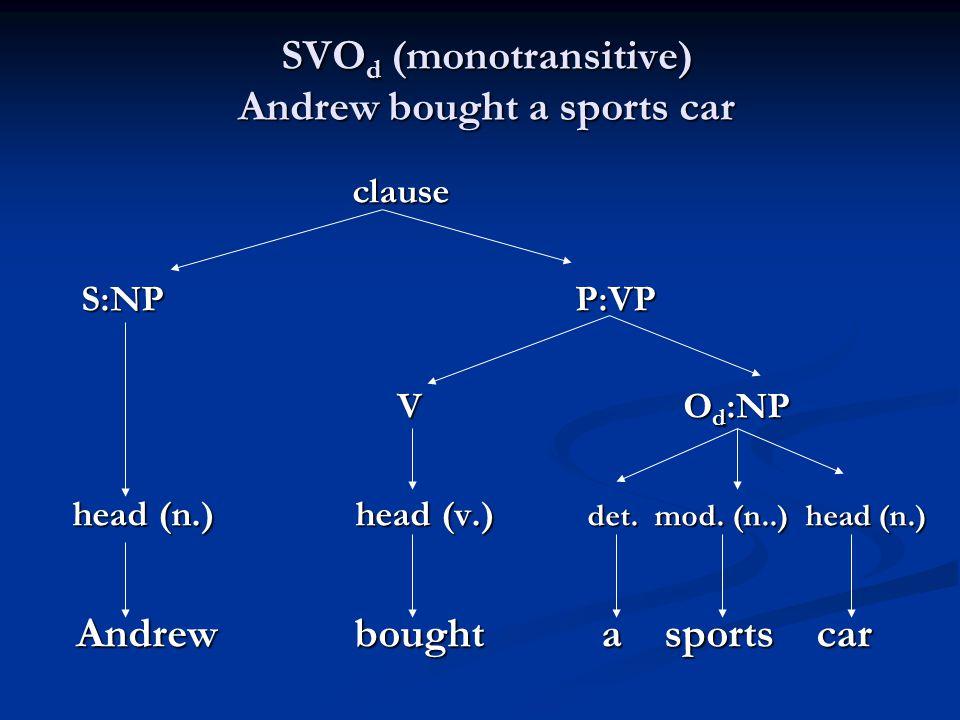 SVO d (monotransitive) Andrew bought a sports car clause clause S:NP P:VP S:NP P:VP V O d :NP V O d :NP head (n.) head (v.) det. mod. (n..) head (n.)