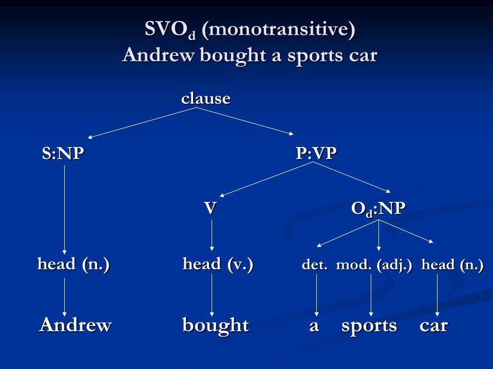 SVO d (monotransitive) Andrew bought a sports car clause clause S:NP P:VP S:NP P:VP V O d :NP V O d :NP head (n.) head (v.) det. mod. (adj.) head (n.)