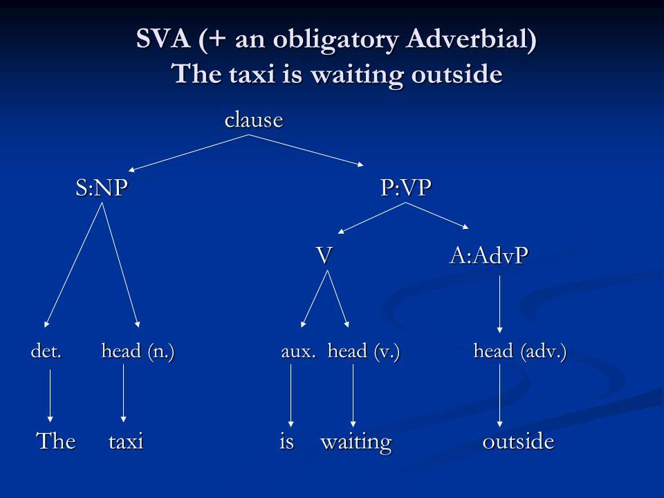 SVA (+ an obligatory Adverbial) The taxi is waiting outside clause clause S:NP P:VP S:NP P:VP V A:AdvP V A:AdvP det. head (n.) aux. head (v.) head (ad