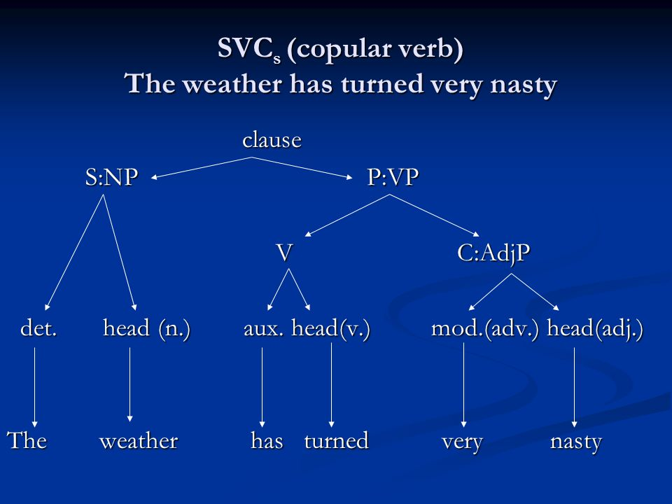 SVC s (copular verb) The weather has turned very nasty clause clause S:NP P:VP S:NP P:VP V C:AdjP det. head (n.) aux. head(v.) mod.(adv.) head(adj.) d