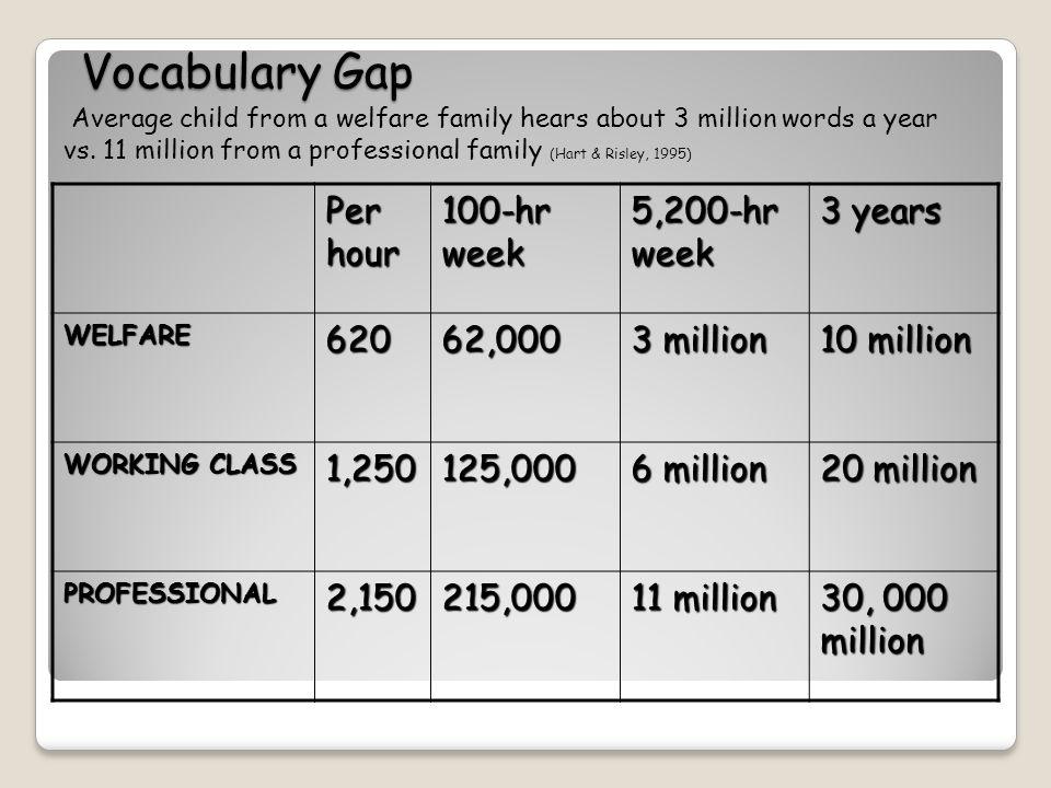 Vocabulary Gap Per hour 100-hr week 5,200-hr week 3 years WELFARE62062,000 3 million 10 million WORKING CLASS 1,250125,000 6 million 20 million PROFESSIONAL2,150215,000 11 million 30, 000 million Average child from a welfare family hears about 3 million words a year vs.