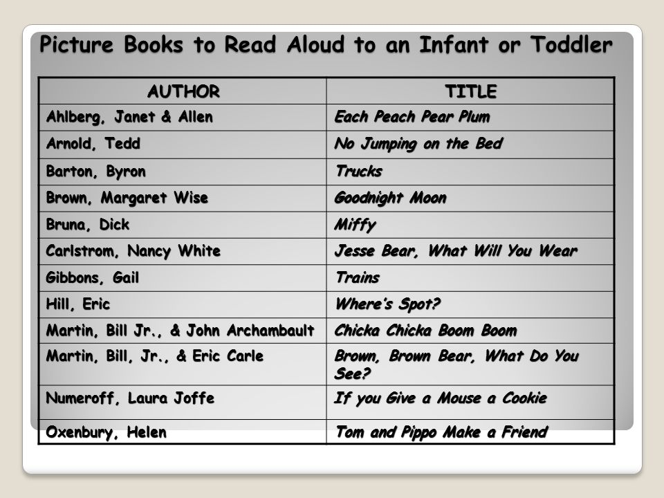 Picture Books to Read Aloud to an Infant or Toddler AUTHORTITLE Ahlberg, Janet & Allen Each Peach Pear Plum Arnold, Tedd No Jumping on the Bed Barton, Byron Trucks Brown, Margaret Wise Goodnight Moon Bruna, Dick Miffy Carlstrom, Nancy White Jesse Bear, What Will You Wear Gibbons, Gail Trains Hill, Eric Where's Spot.
