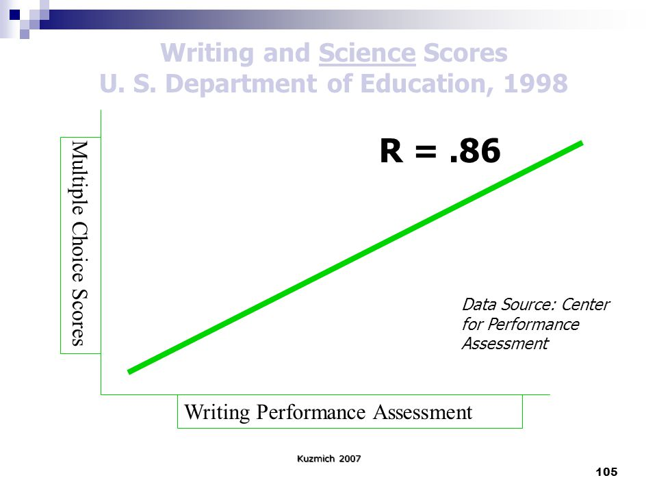 105 Kuzmich 2007 Writing Performance Assessment Multiple Choice Scores Writing and Science Scores U.
