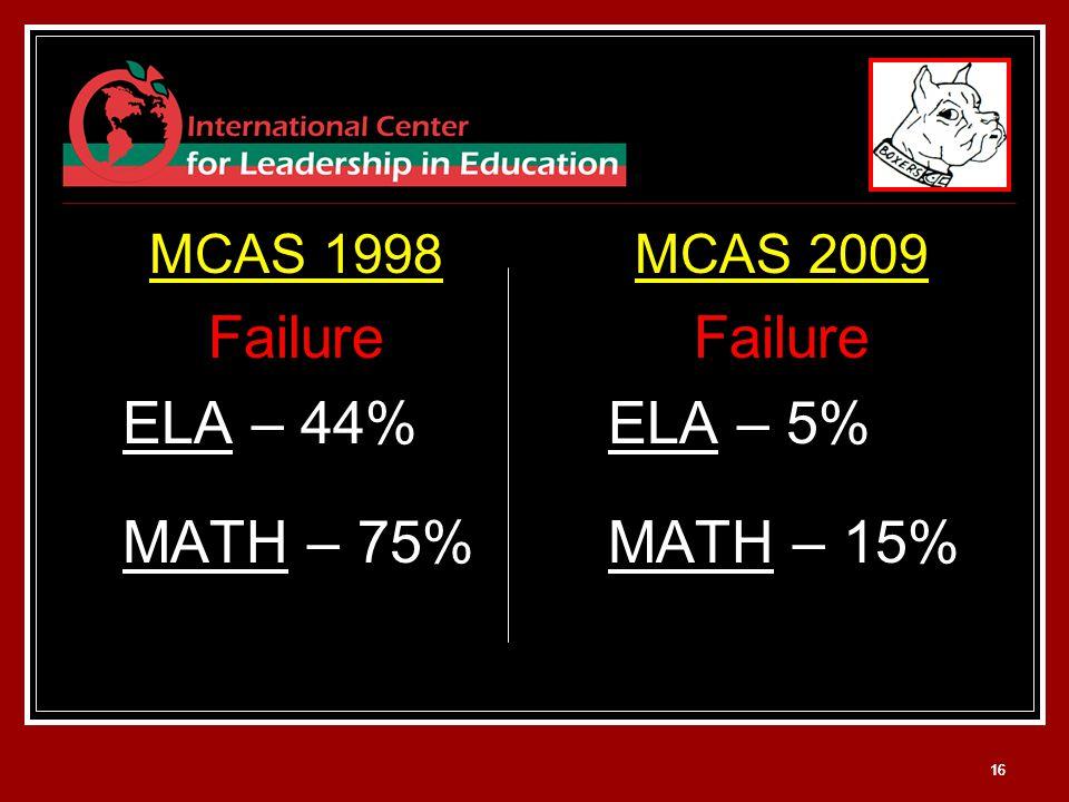 16 MCAS 1998 Failure ELA – 44% MATH – 75% MCAS 2009 Failure ELA – 5% MATH – 15%