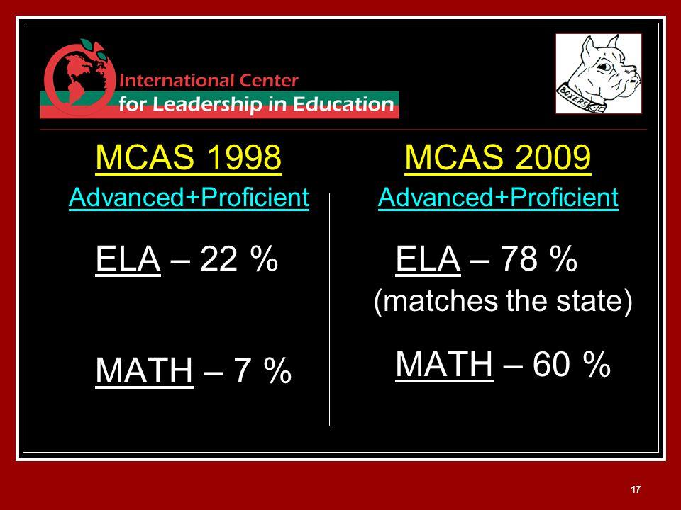 17 MCAS 1998 Advanced+Proficient ELA – 22 % MATH – 7 % MCAS 2009 Advanced+Proficient ELA – 78 % (matches the state) MATH – 60 %