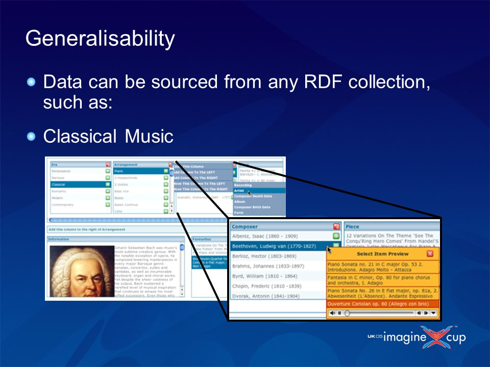Generalisability Data can be sourced from any RDF collection, such as: Classical Music