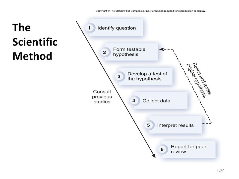 The Scientific Method 1-39