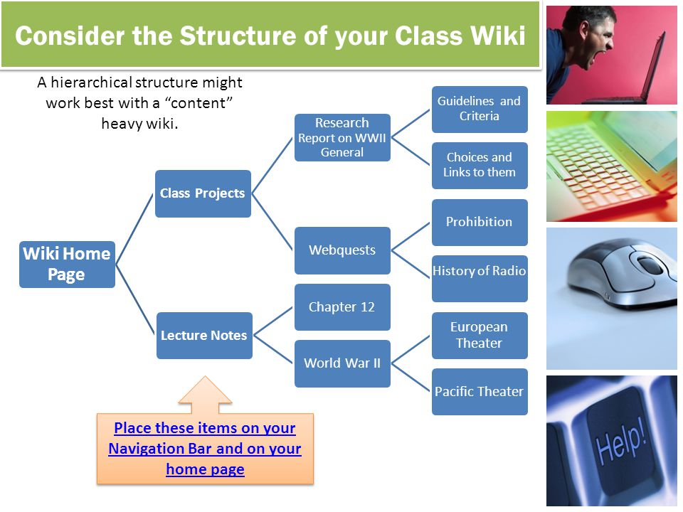 Consider the Structure of your Class Wiki Class Calendar /AnnouncementsCurrent Class Projects / TopicsHomework HelpClass PicturesLinks The Vertical List structure might work best for a wiki used as an online bulletin board.
