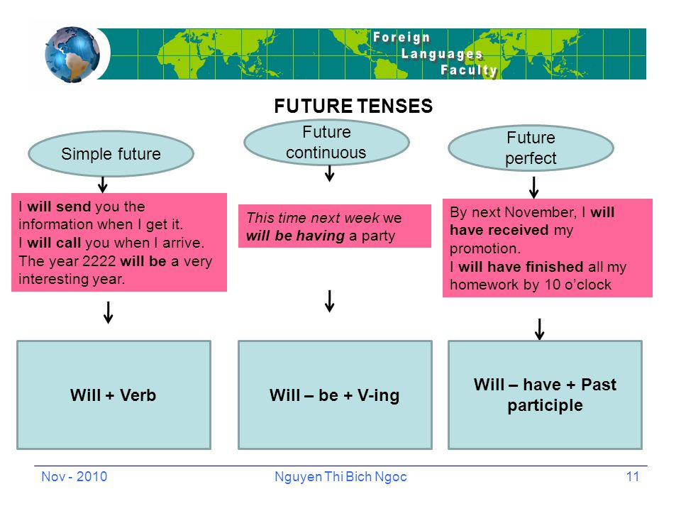 Nov - 2010Nguyen Thi Bich Ngoc11 FUTURE TENSES I will send you the information when I get it.