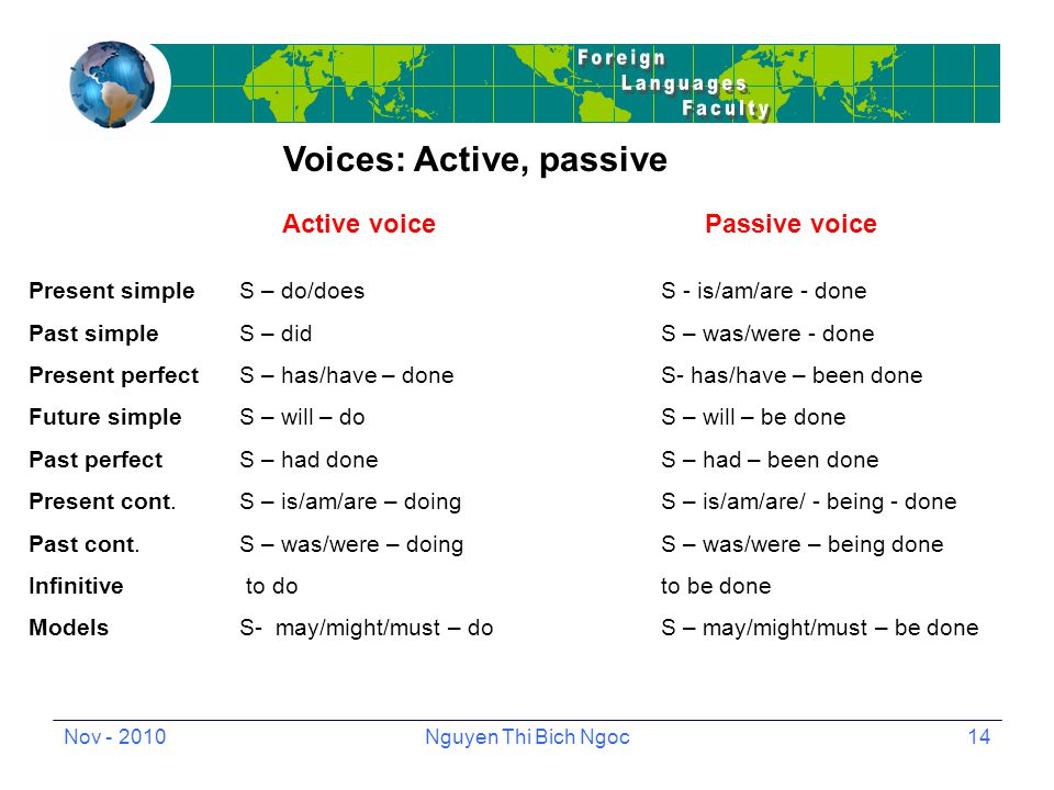 Nov - 2010Nguyen Thi Bich Ngoc14 Voices: Active, passive Active voice Passive voice Present simpleS – do/doesS - is/am/are - done Past simpleS – didS – was/were - done Present perfectS – has/have – doneS- has/have – been done Future simpleS – will – doS – will – be done Past perfectS – had doneS – had – been done Present cont.S – is/am/are – doingS – is/am/are/ - being - done Past cont.S – was/were – doingS – was/were – being done Infinitive to doto be done ModelsS- may/might/must – doS – may/might/must – be done