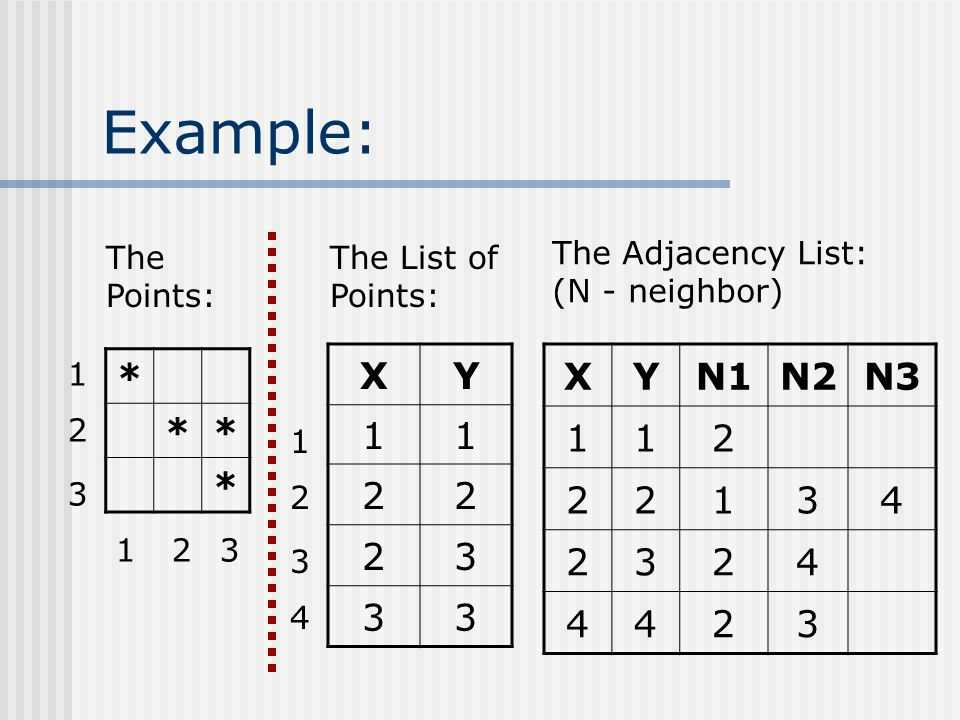 Example: * ** * 123 1 2 3 XY 11 22 23 33 The List of Points: The Points: XYN1N2N3 112 22134 2324 4423 1 2 3 4 The Adjacency List: (N - neighbor)