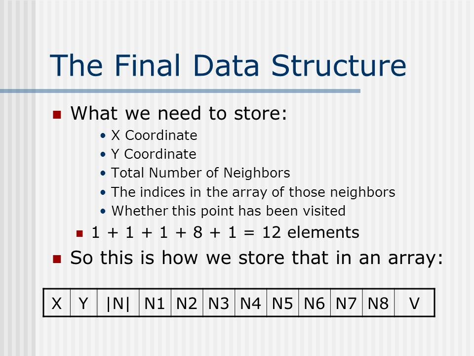 The Final Data Structure What we need to store: X Coordinate Y Coordinate Total Number of Neighbors The indices in the array of those neighbors Whether this point has been visited 1 + 1 + 1 + 8 + 1 = 12 elements So this is how we store that in an array: XY|N|N1N2N3N4N5N6N7N8V
