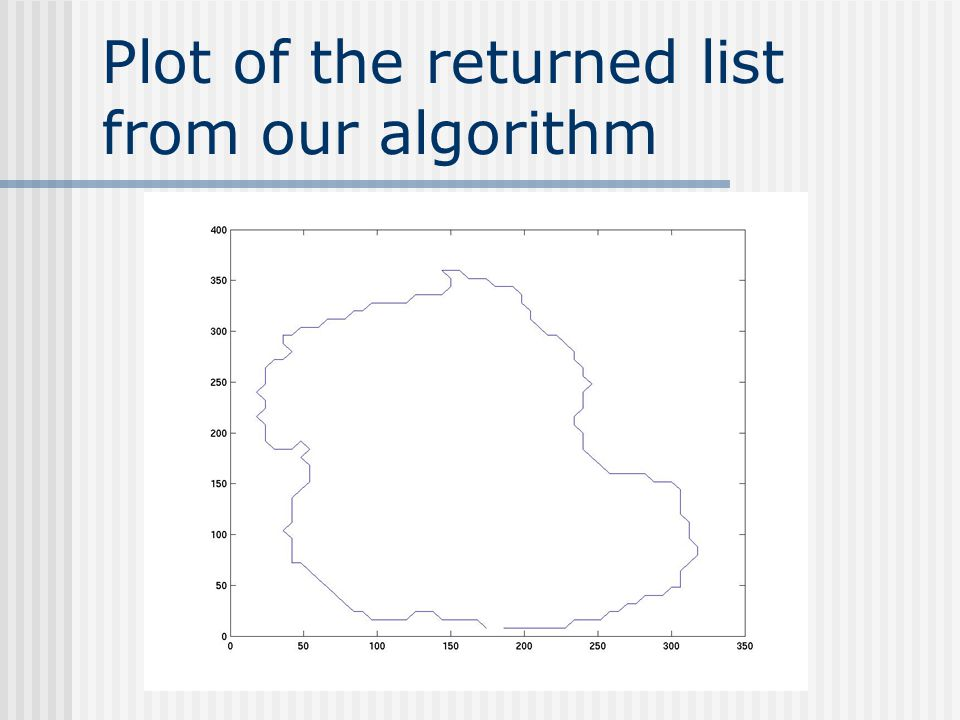 Plot of the returned list from our algorithm
