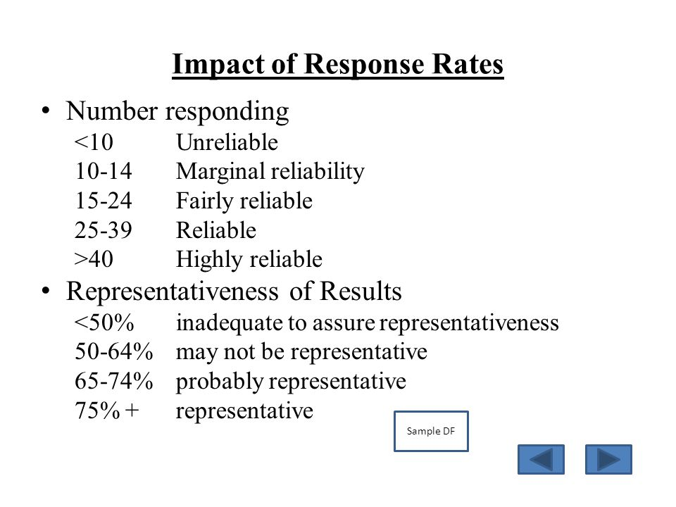 Impact of Response Rates Number responding <10Unreliable 10-14Marginal reliability 15-24Fairly reliable 25-39Reliable >40Highly reliable Representativeness of Results <50%inadequate to assure representativeness 50-64%may not be representative 65-74%probably representative 75% +representative Sample DF