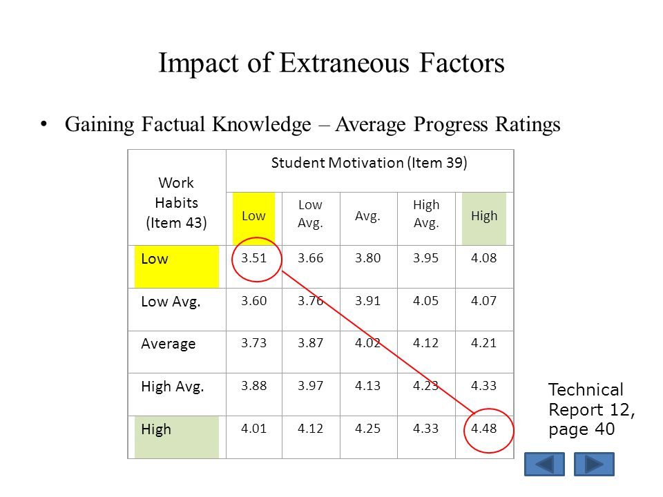 Impact of Extraneous Factors Gaining Factual Knowledge – Average Progress Ratings Work Habits (Item 43) Student Motivation (Item 39) Low Avg.