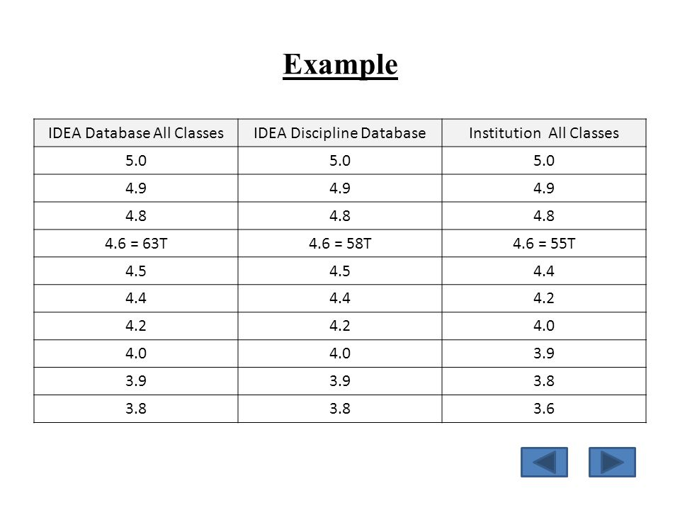 Example IDEA Database All ClassesIDEA Discipline DatabaseInstitution All Classes 5.0 4.9 4.8 4.6 = 63T4.6 = 58T4.6 = 55T 4.5 4.4 4.2 4.0 3.9 3.8 3.6