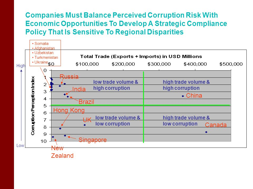 Companies Must Balance Perceived Corruption Risk With Economic Opportunities To Develop A Strategic Compliance Policy That Is Sensitive To Regional Disparities China UK Russia India Singapore high trade volume & low corruption high trade volume & high corruption low trade volume & high corruption low trade volume & low corruption New Zealand High Low Somalia Afghanistan Uzbekistan Turkmenistan Ukraine Canada Hong Kong Brazil