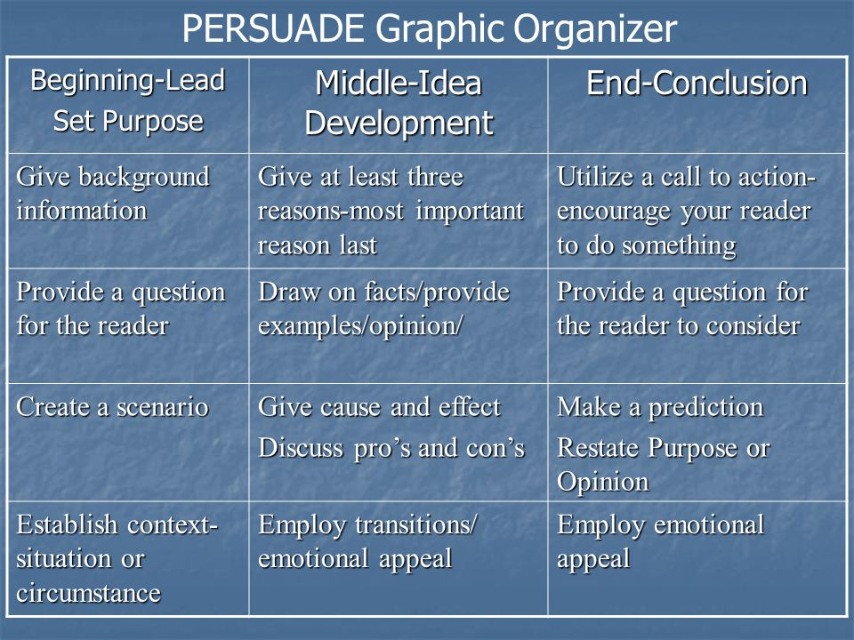 PERSUADE Graphic OrganizerBeginning-Lead Set Purpose Middle-Idea Development End-Conclusion Give background information Give at least three reasons-most important reason last Utilize a call to action- encourage your reader to do something Provide a question for the reader Draw on facts/provide examples/opinion/ Provide a question for the reader to consider Create a scenario Give cause and effect Discuss pro's and con's Make a prediction Restate Purpose or Opinion Establish context- situation or circumstance Employ transitions/ emotional appeal Employ emotional appeal
