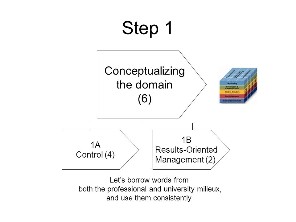 Step 1 Conceptualizing the domain (6) Let's borrow words from both the professional and university milieux, and use them consistently 1A Control (4) 1B Results-Oriented Management (2)