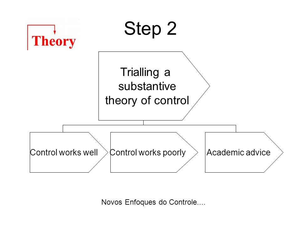Step 2 Trialling a substantive theory of control Control works wellControl works poorlyAcademic advice Novos Enfoques do Controle....