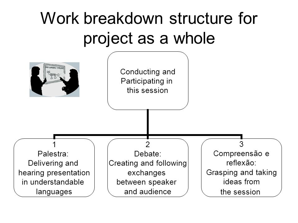 Work breakdown structure for project as a whole Conducting and Participating in this session 1 Palestra: Delivering and hearing presentation in unders