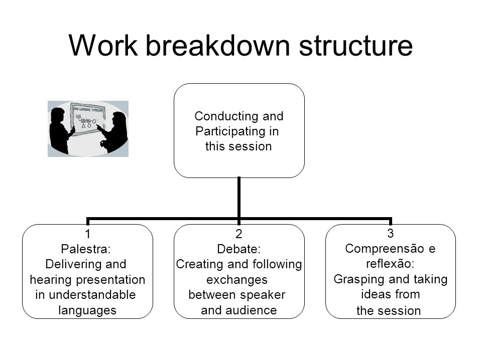 Work breakdown structure Conducting and Participating in this session 1 Palestra: Delivering and hearing presentation in understandable languages 2 Debate: Creating and following exchanges between speaker and audience 3 Compreensão e reflexão: Grasping and taking ideas from the session