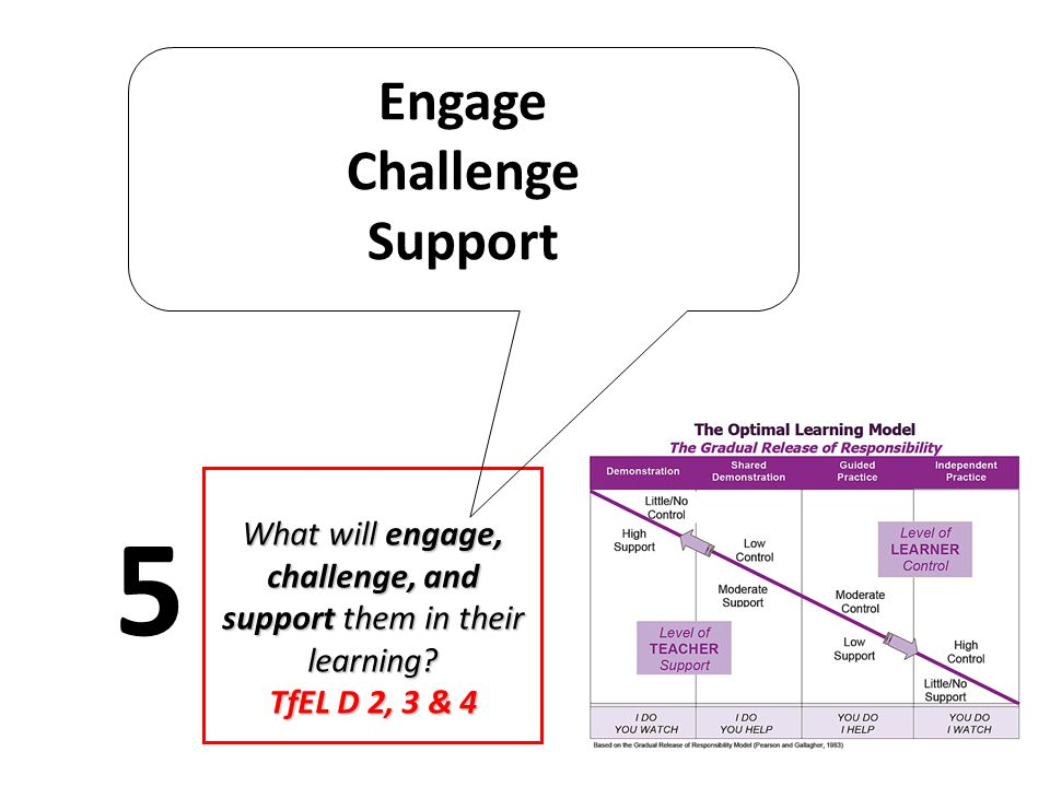 What will engage, challenge, and support them in their learning? TfEL D 2, 3 & 4 5 Engage Challenge Support